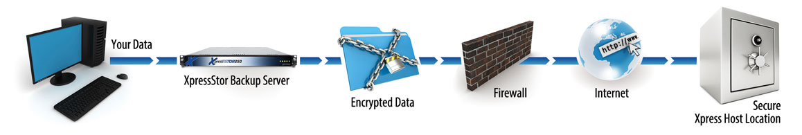 How the XpressStor Data Backup system works